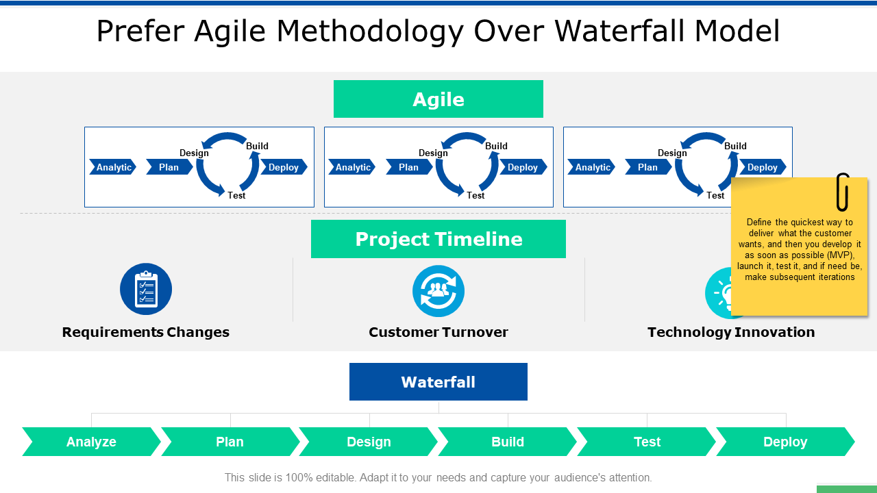 Prefer Agile Methodology Over Waterfall Model Timeline PPT