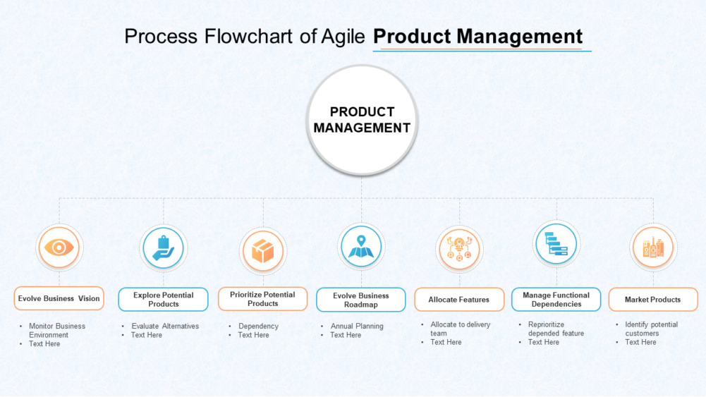 Process Flowchart Of Agile Product Management