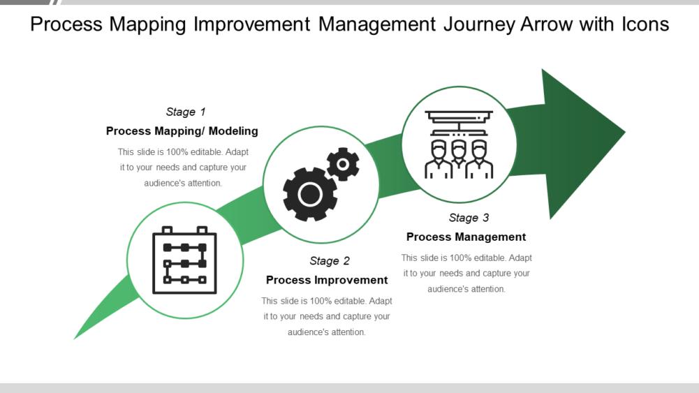 Process Mapping Improvement Management