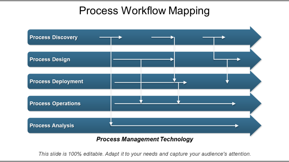 Process Workflow Mapping