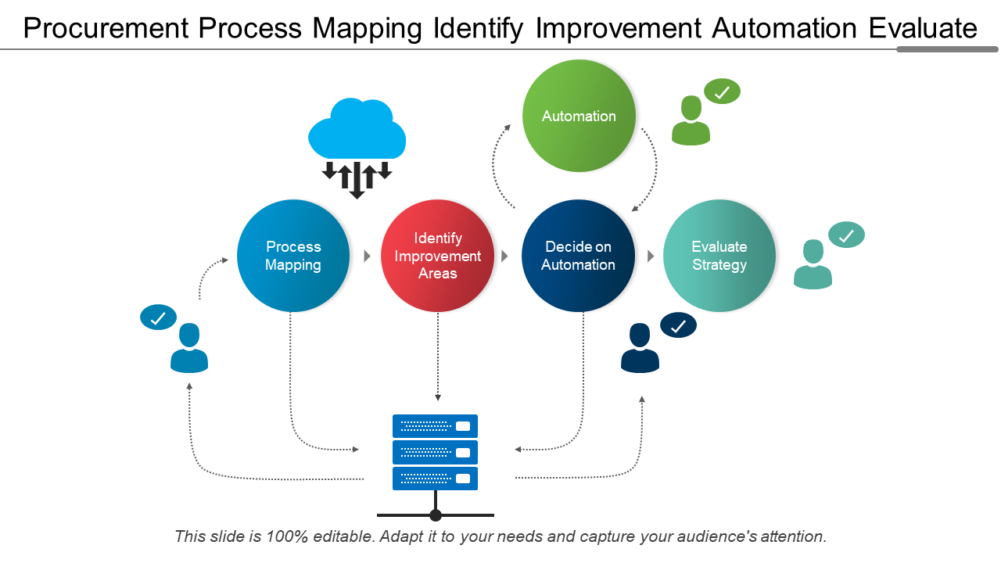 Procurement Process Mapping
