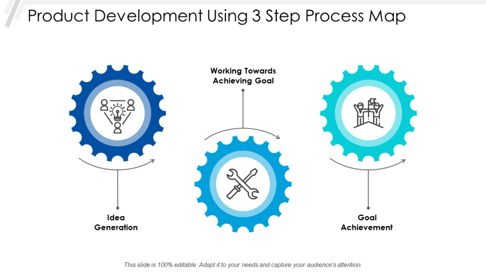 Product Development Using 3 Step Process Map