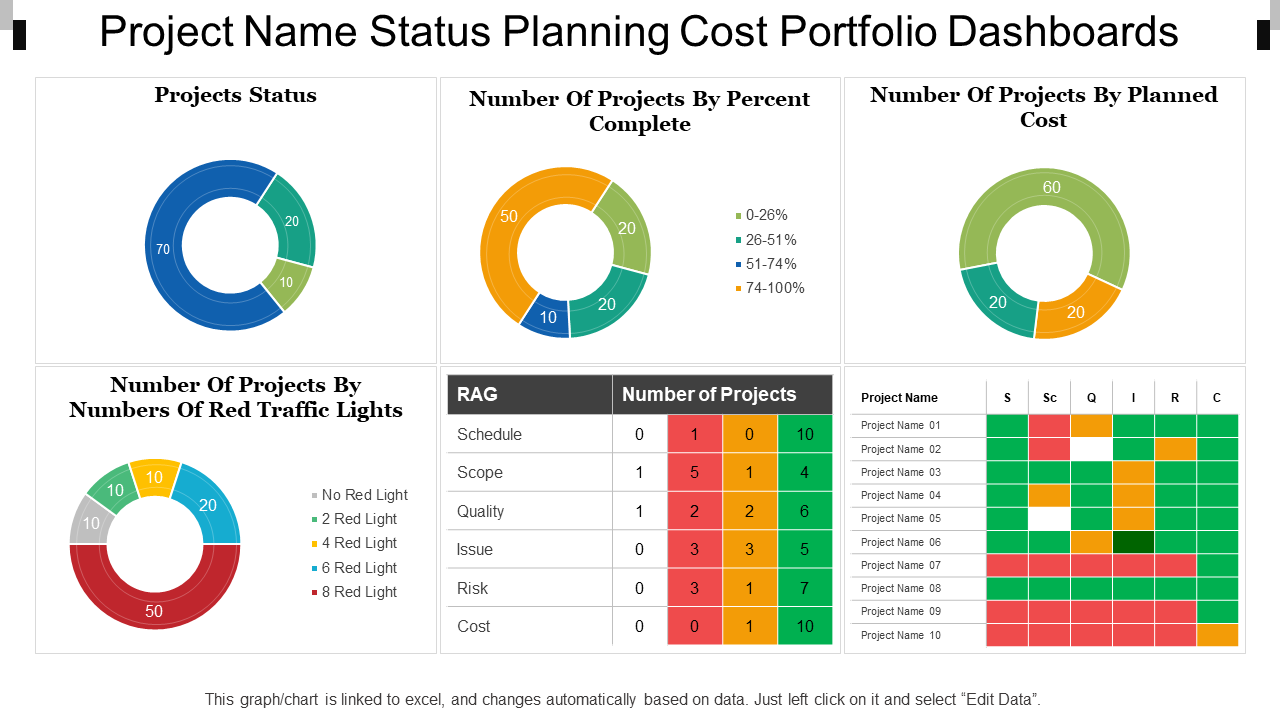 Project Name Status Planning Dashboards