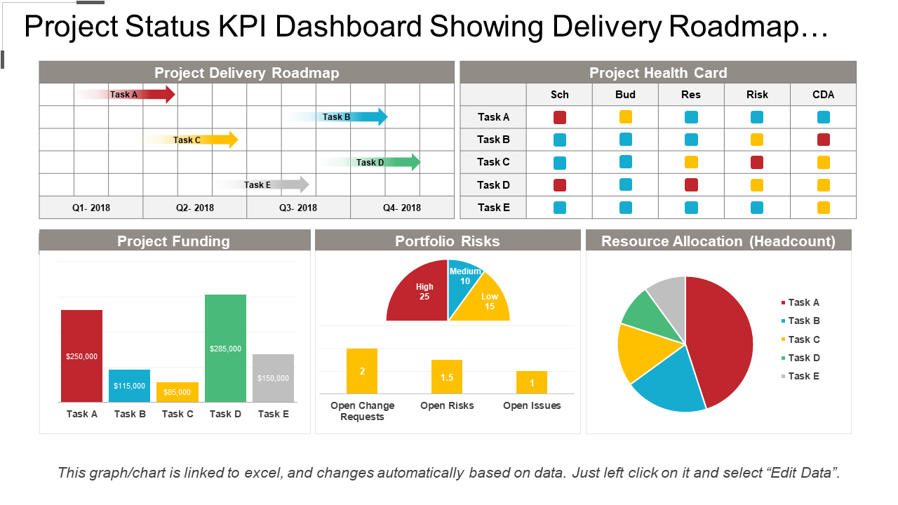 Project Status KPI Dashboard Showing Delivery Roadmap