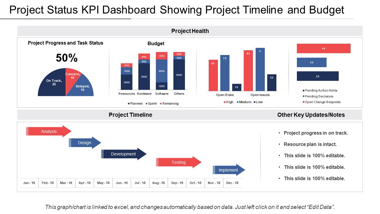 Project Status KPI Dashboard