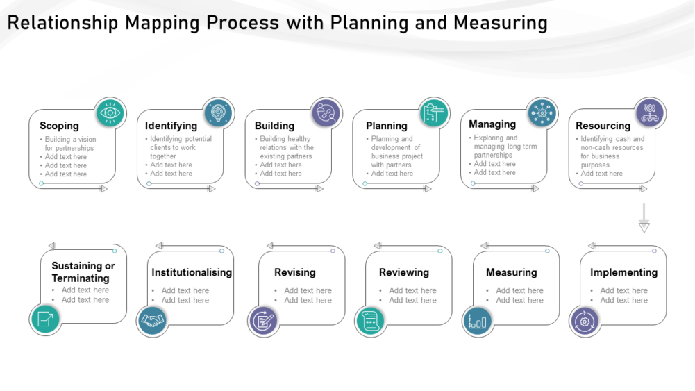 Relationship Mapping Process