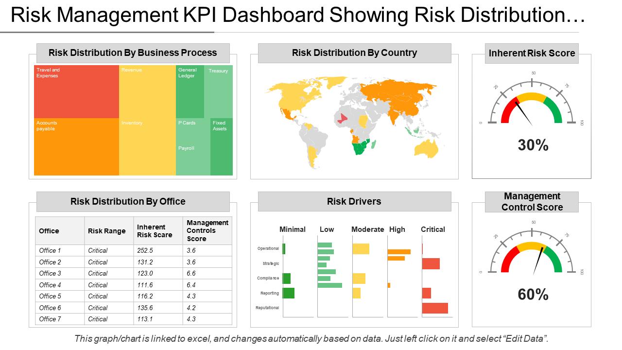 Risk Management KPI Dashboard