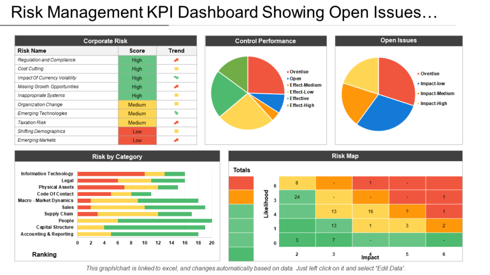 Risk Management Kpi Dashboard
