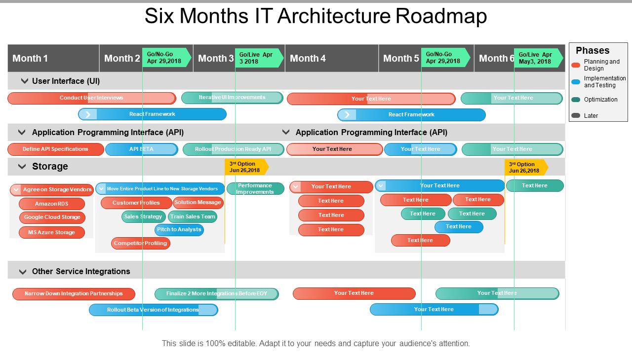 Six Months IT Architecture Roadmap
