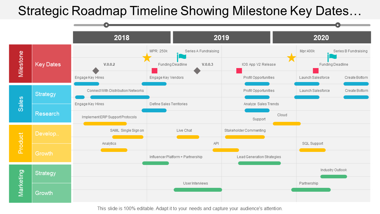 Strategic Roadmap Timeline Showing Milestone Key Dates And Research