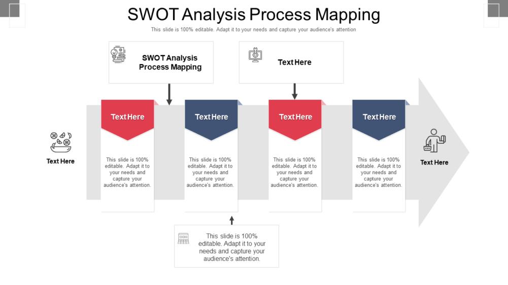 Swot Analysis Process Mapping