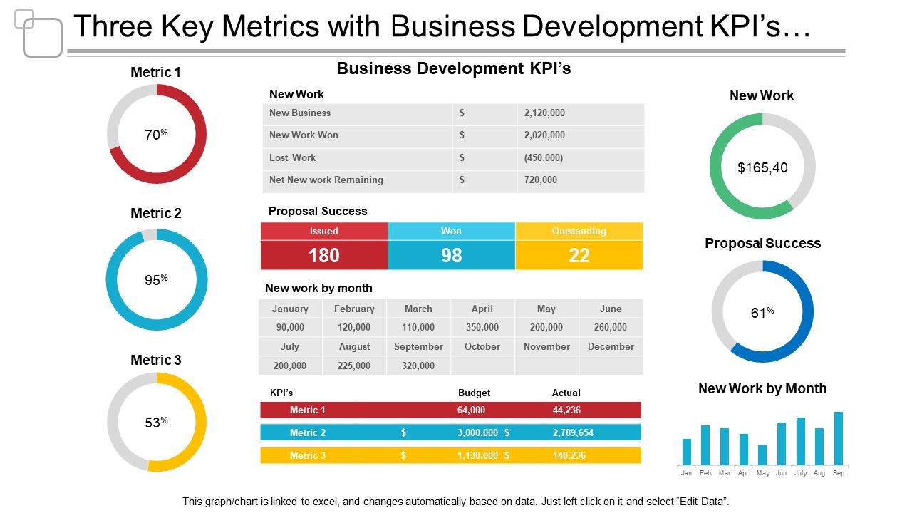 Three Key Metrics With Business Development KPIs