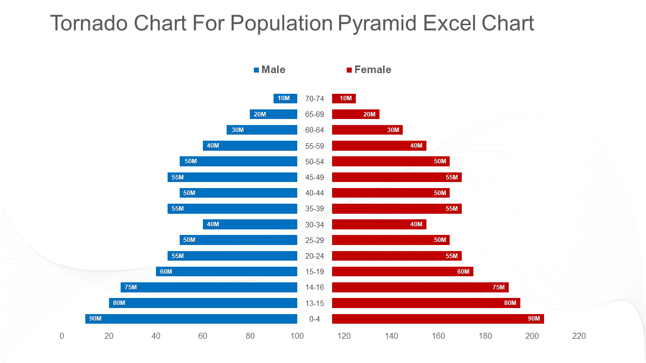 Tornado Chart For Population Excel Chart