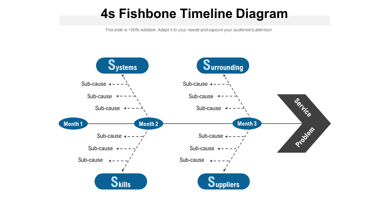 4s Fishbone Timeline Diagram