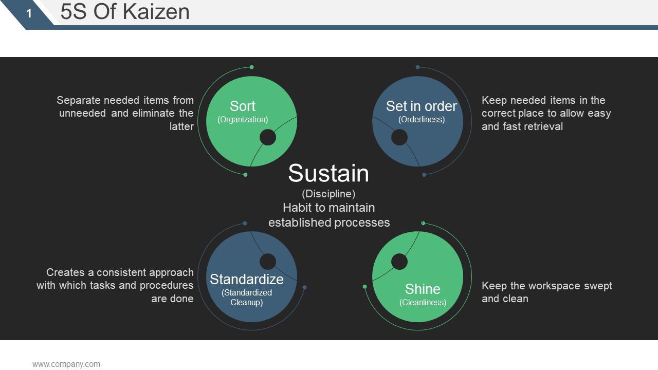 5s Of Kaizen PPT Slide