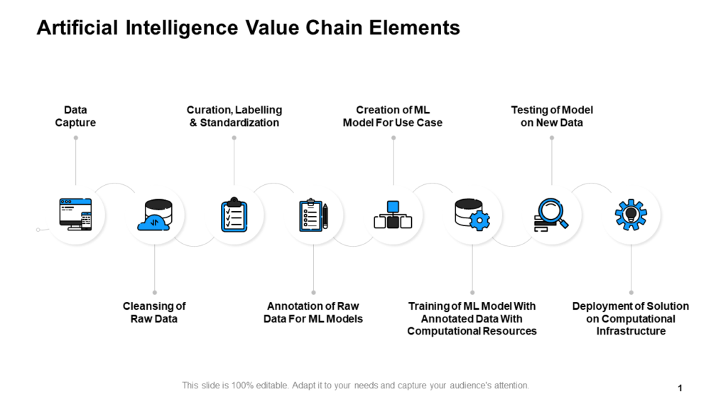 Artificial Intelligence Value Chain Elements