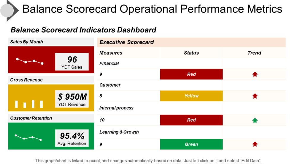 Balance Scorecard Operational Performance Metrics