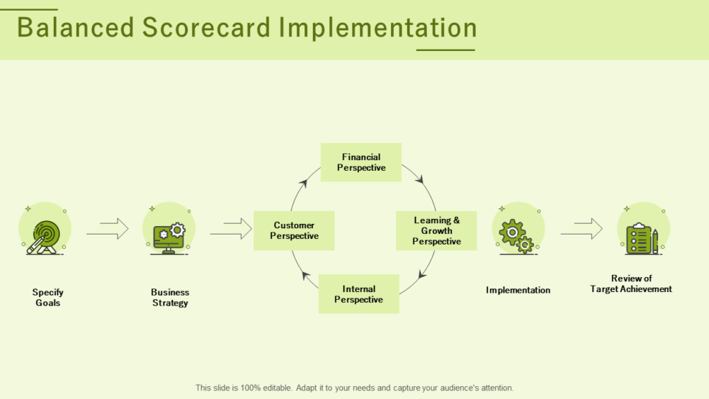 Balanced Scorecard Implementation PPT