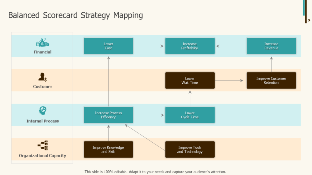 Balanced Scorecard Strategy Mapping
