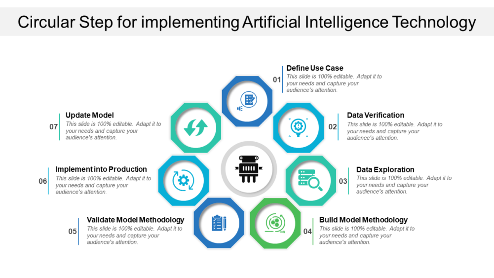 Circular Step For Implementing Artificial Intelligence