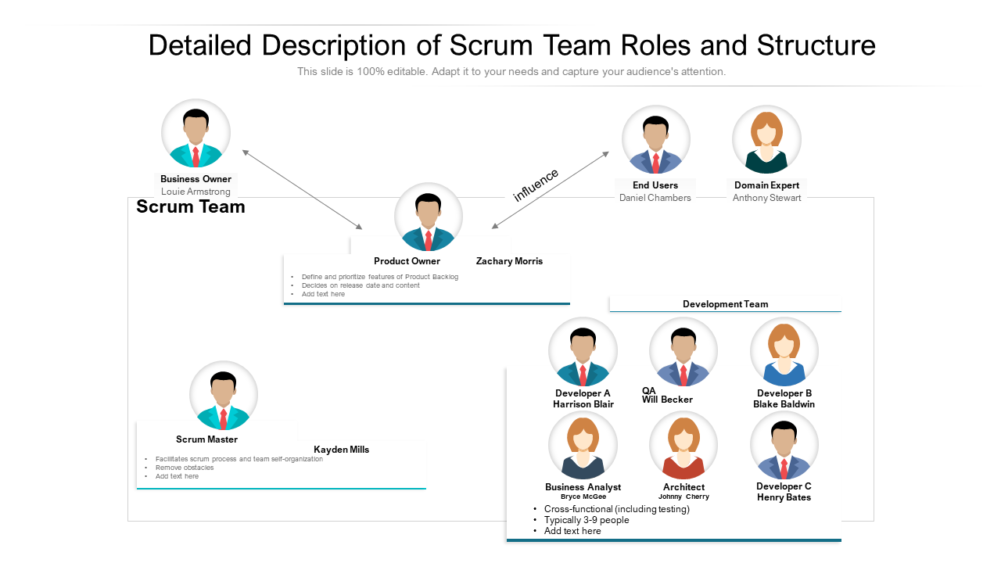Detailed Description Of Scrum Team