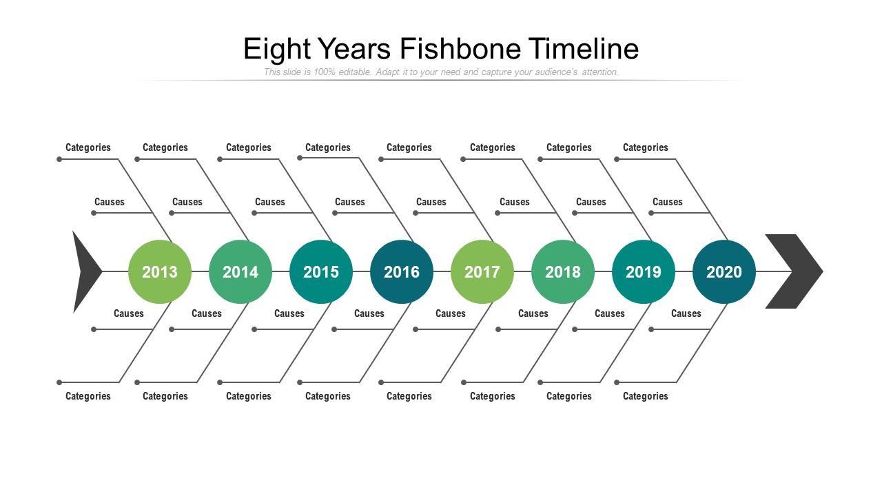 Eight Years Fishbone Timeline