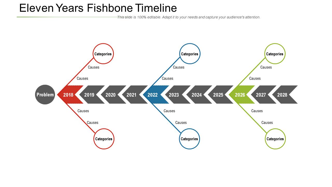 Eleven Years Fishbone Timeline