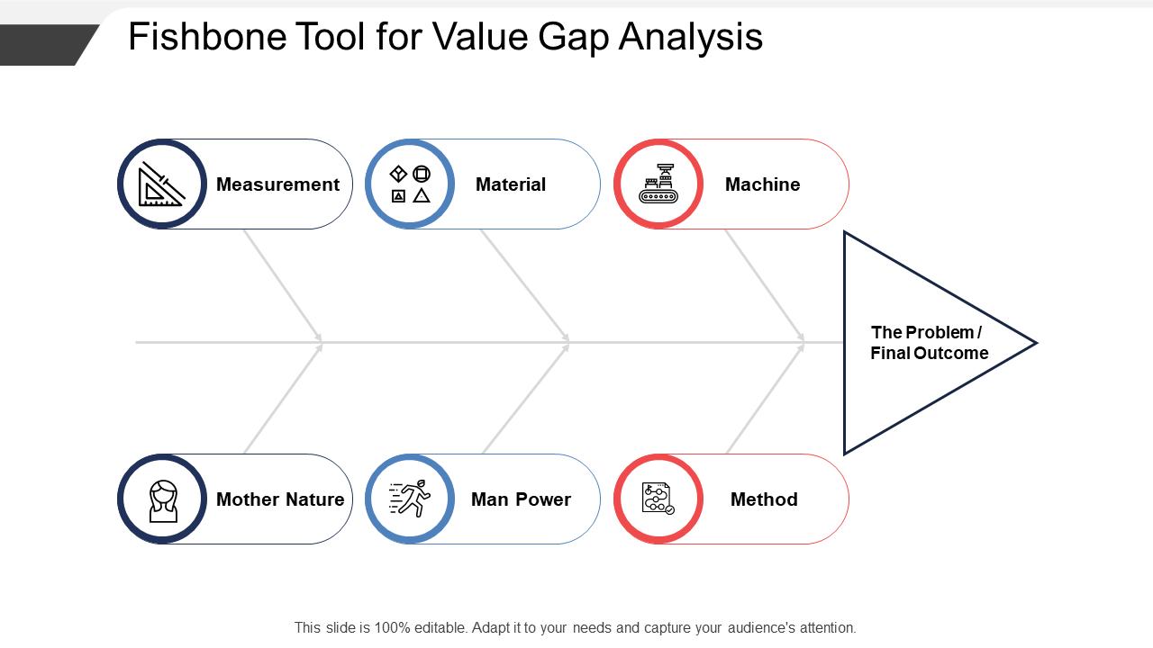 Fishbone Tool For Value Gap Analysis