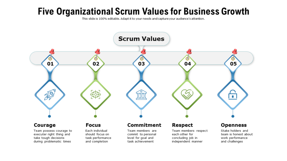 Five Organizational Scrum Values For Business