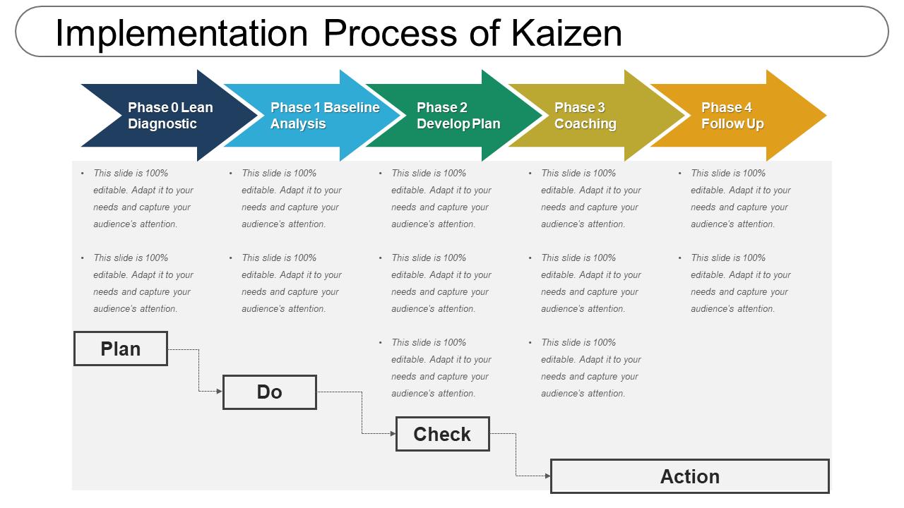 Implementation Process Of Kaizen