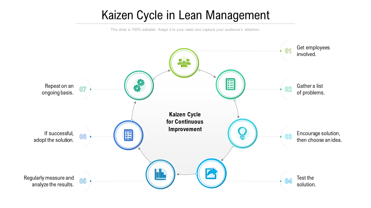 Kaizen Cycle In Lean Management