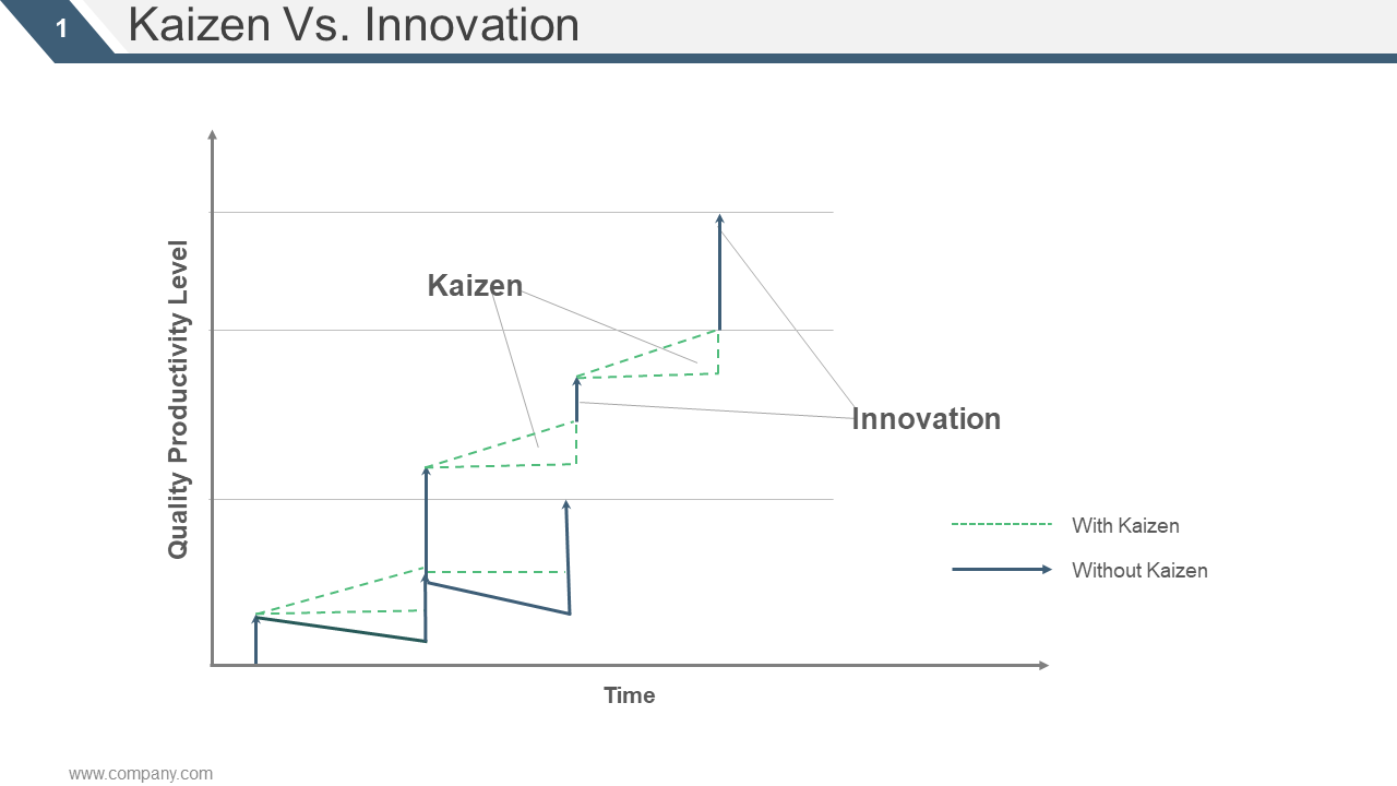 Kaizen Vs Innovation PPT Sample