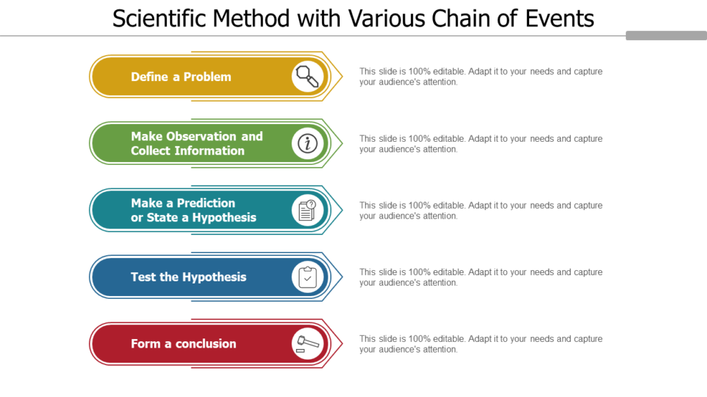 Scientific Method With Various Chain Of Events