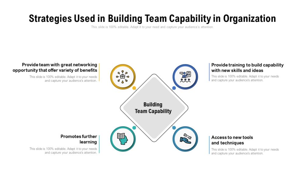Strategies Used In Building Team
