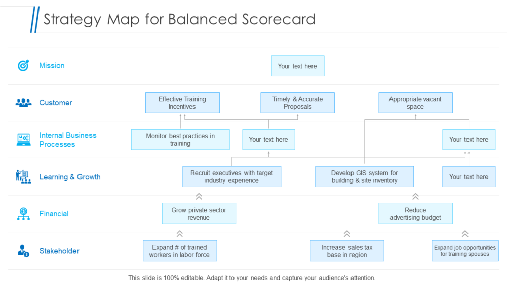 Strategy Map For Balanced Scorecard