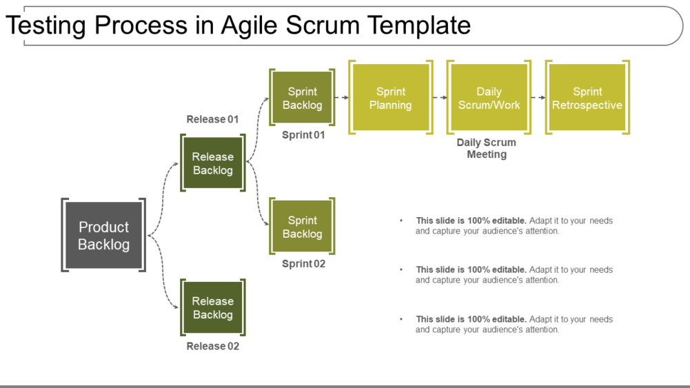 Testing Process In Agile Scrum