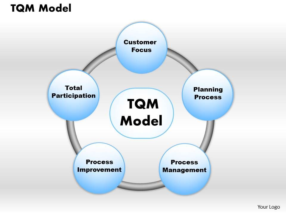 Total Quality Management Template 6