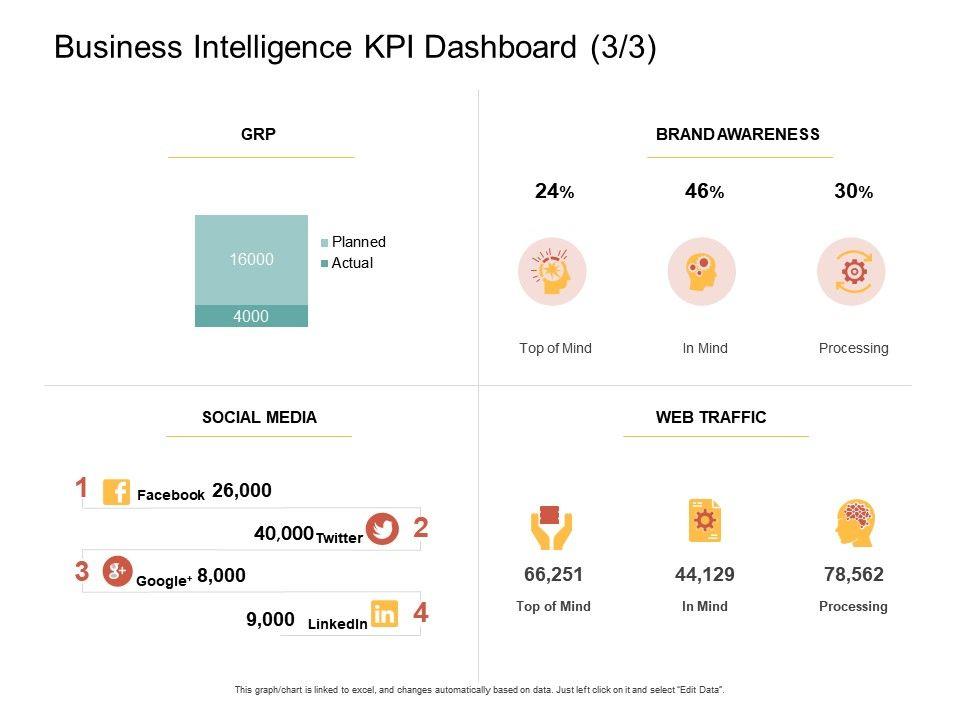 Business Intelligence KPI Dashboard Templates