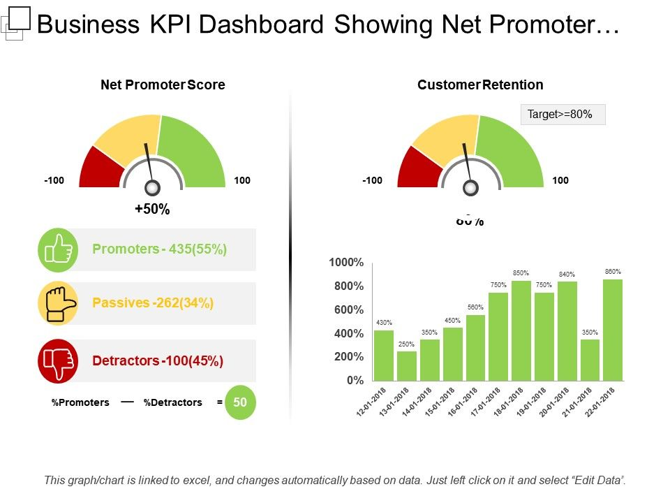 Business Kpi Dashboard Templates Showing Net Promoter Score
