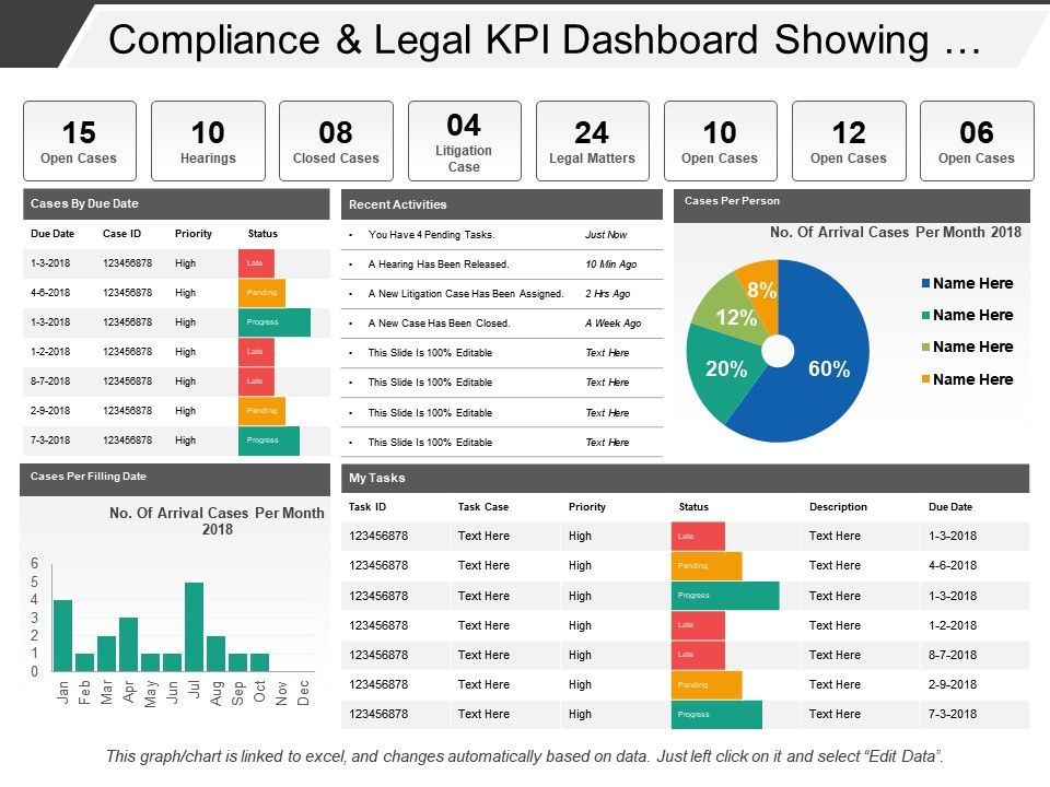 Compliance And Legal Kpi Dashboard
