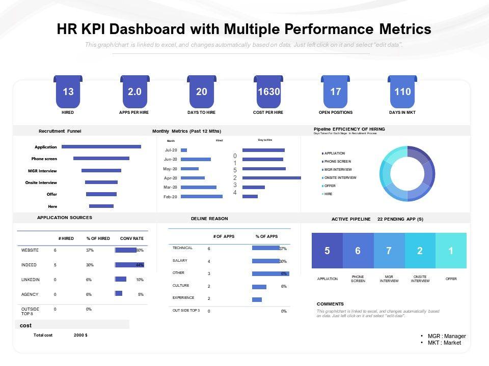 HR KPI Dashboard Templates With Multiple Performance Metrics
