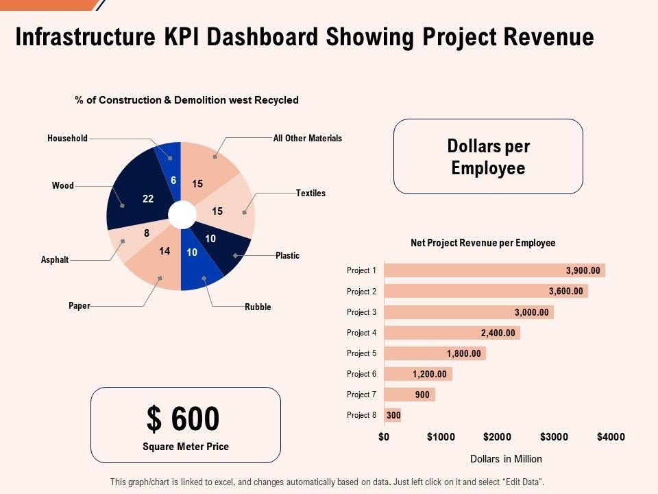 Infrastructure KPI Dashboard Templates