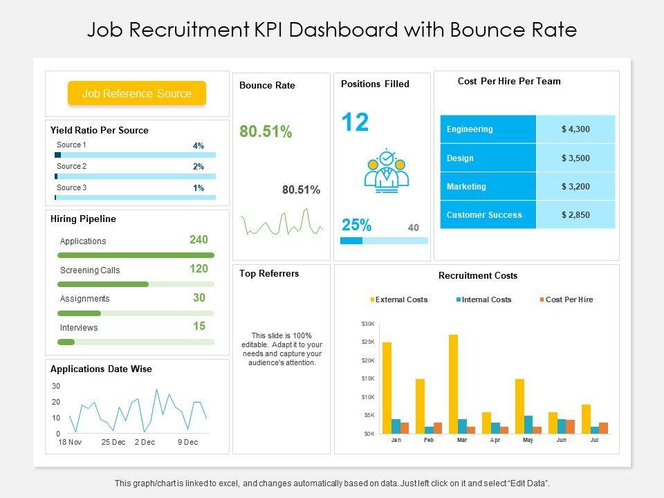 Job Recruitment KPI Dashboard Templates