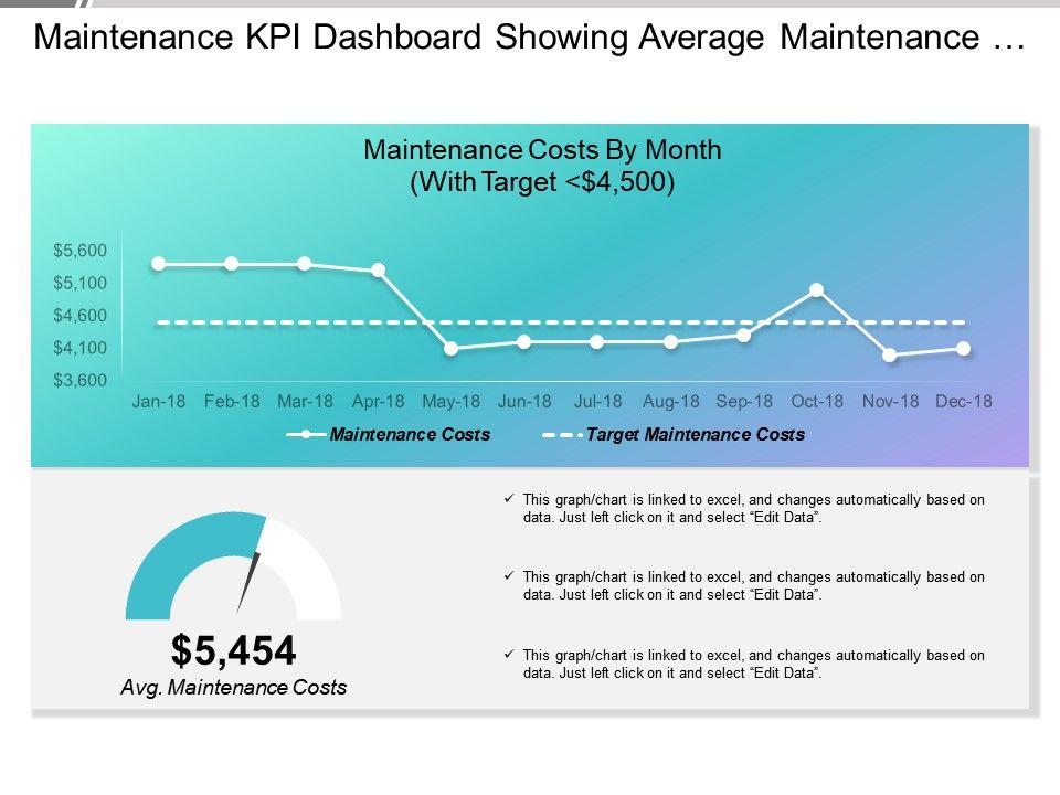 Maintenance Kpi Dashboard