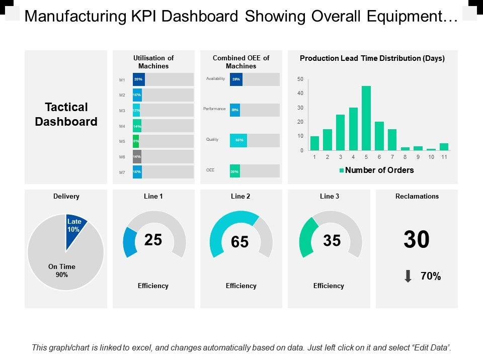 Manufacturing Kpi Dashboard Templates