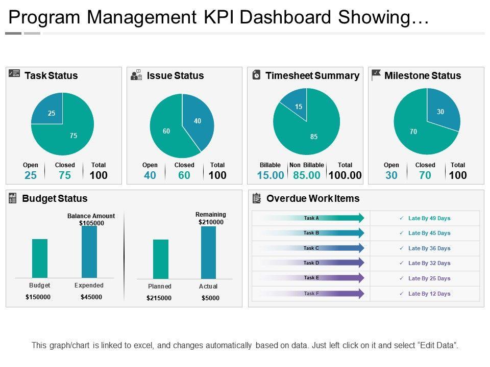 Program Management Kpi Dashboard Templates