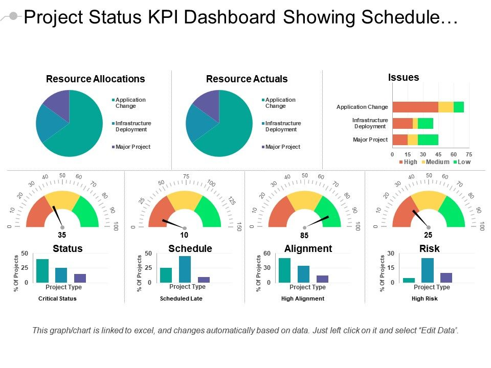 Project Status Dashboard KPI Dashboard Template