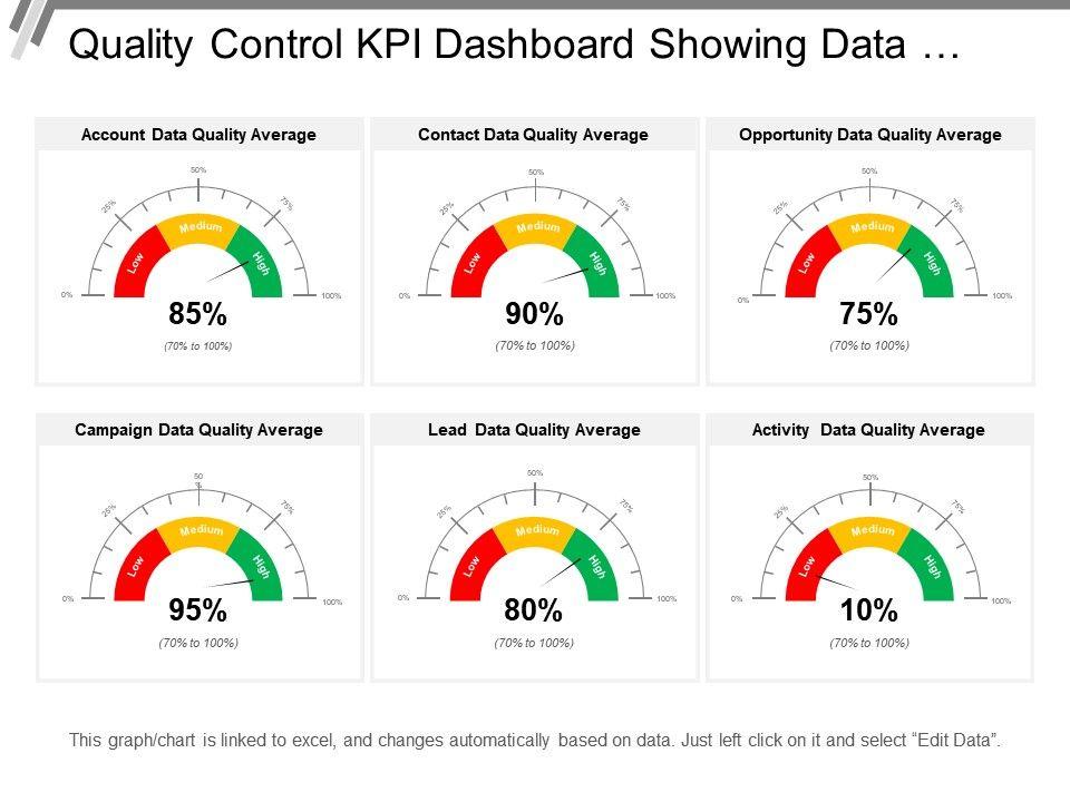 Quality Control Kpi Dashboard