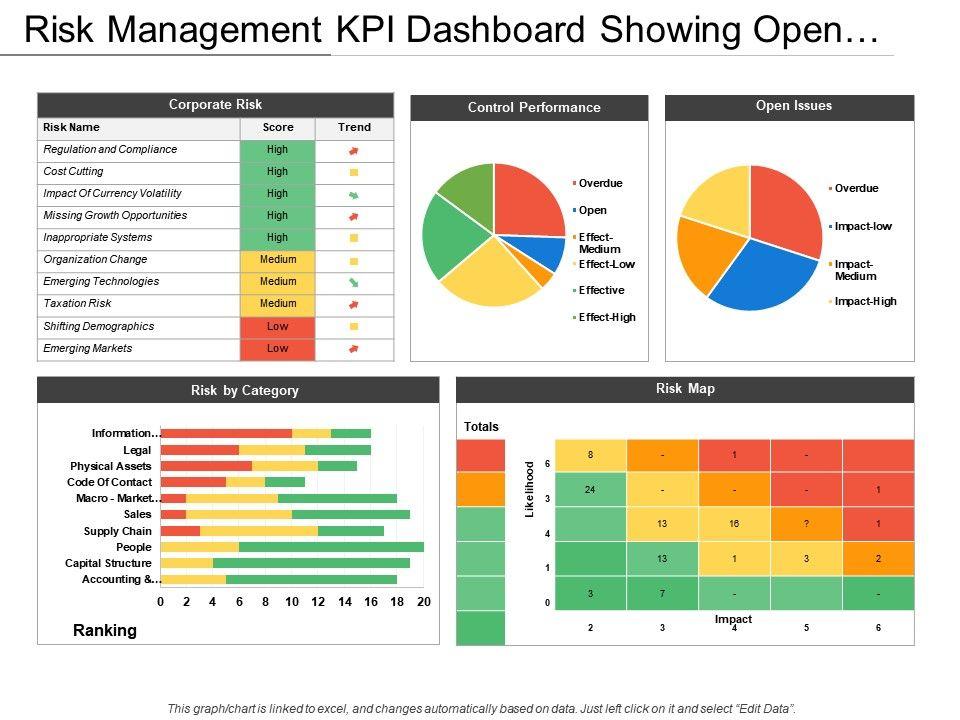 Risk Management Kpi Dashboard Templates