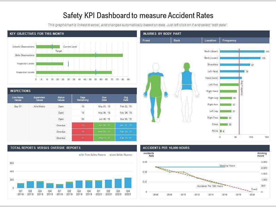 Safety KPI Dashboard Templates